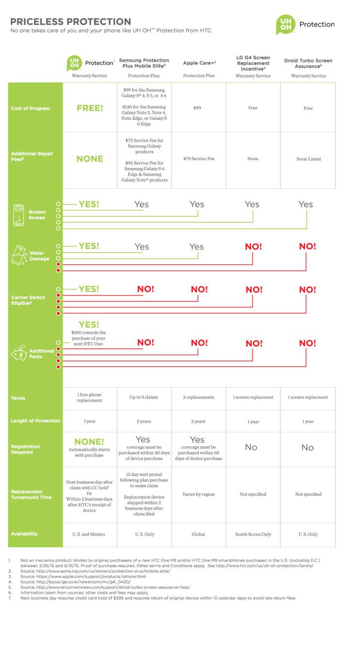 HTC_protection_plan_comparison_web_r1t8-710x1352