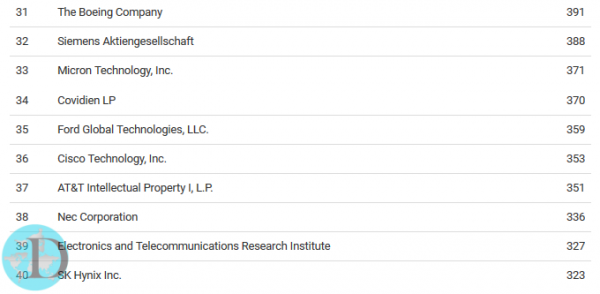 List of the companies receiving the most patents