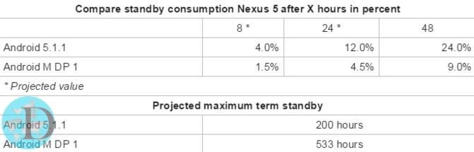 Standby-Compare