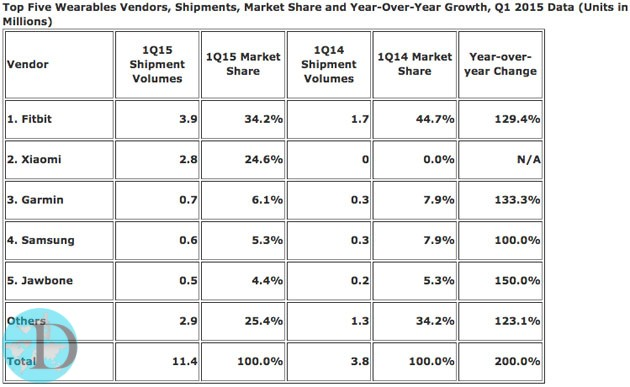 wearable-market-share-q1-2015-idc