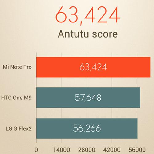 Antutu Scores SD 810
