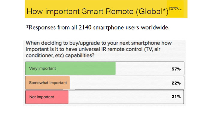 Smartphone users were surveyed by Peel 01