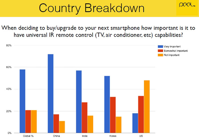 Smartphone users were surveyed by Peel 02