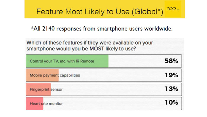 Smartphone users were surveyed by Peel 03