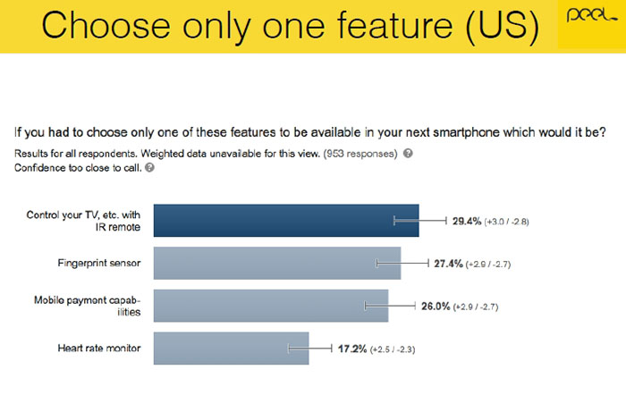 Smartphone users were surveyed by Peel 05