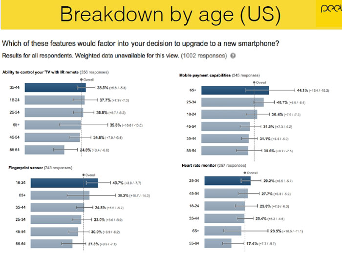Smartphone users were surveyed by Peel 07