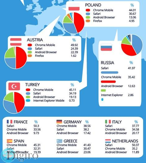 Which mobile browser is used the most in your country 02