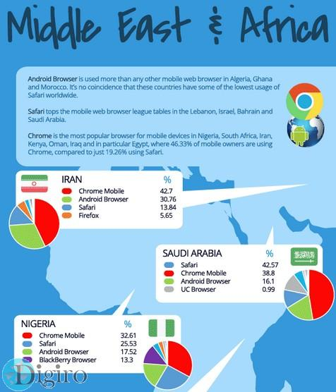 Which mobile browser is used the most in your country 07