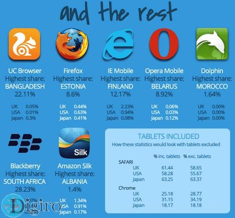 Which mobile browser is used the most in your country 11