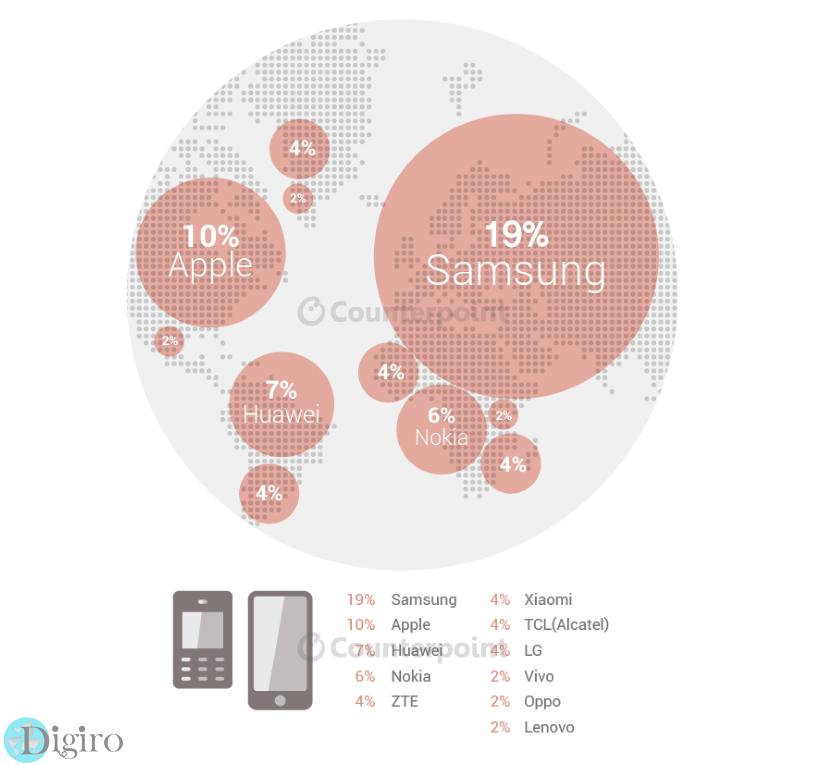 سامسونگ، رهبر بلامنازع بازار تلفن های هوشمند جهان