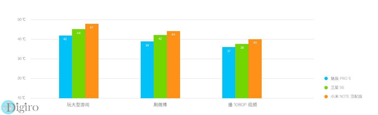 بنچمارک Meizu PRO 5