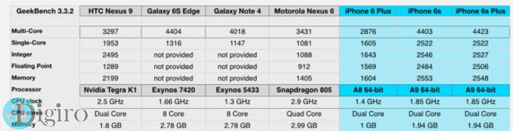 نتایچ بنچمارک GeekBench برای پردازنده A9 اپل شما را حیرت زده خواهد کرد