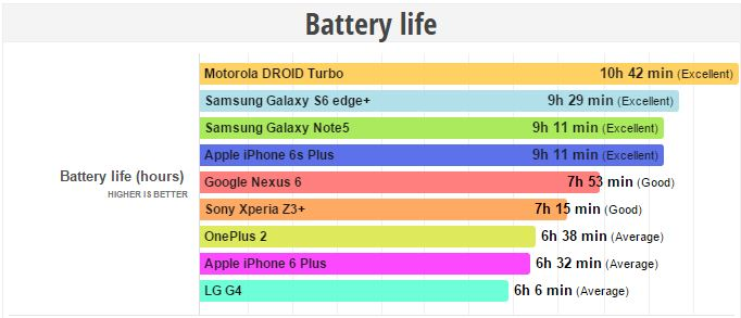 iPhone-6s-Plus-excellent-battery-life