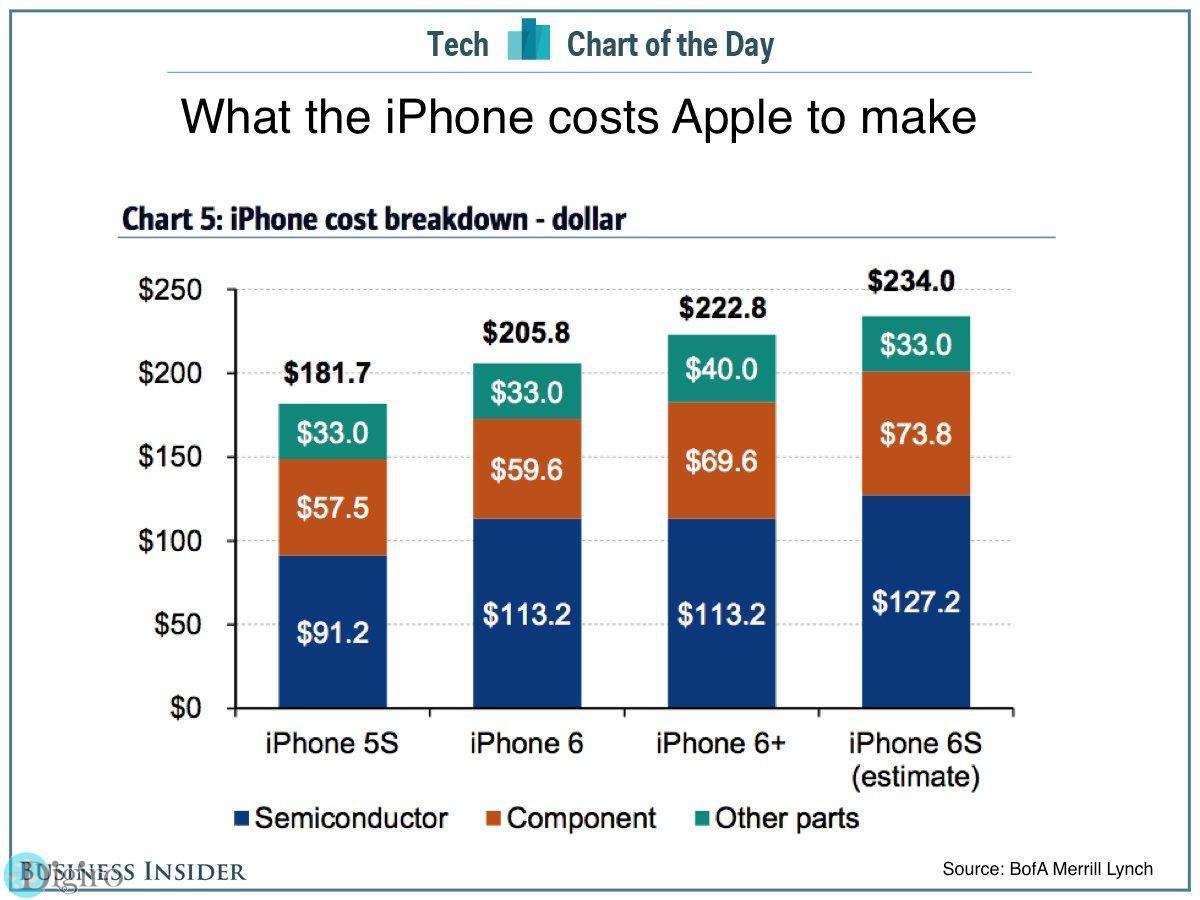 آیفون 6 اس 64 گیگ فقط 234 دلار برای اپل هزینه دارد