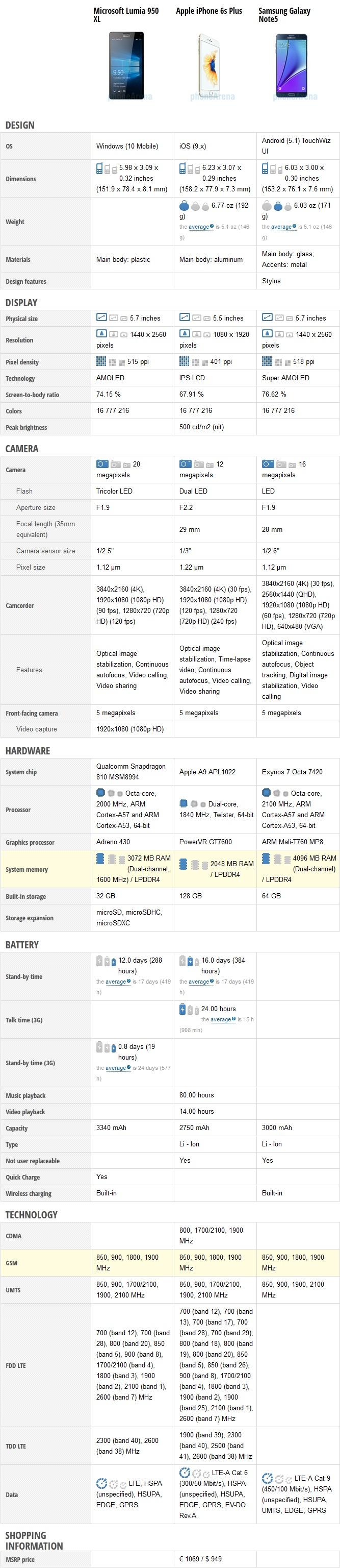 مقایسه مایکروسافت ۹۵۰ ایکس ال با آیفون ۶ اس پلاس، گلکسی نوت ۵