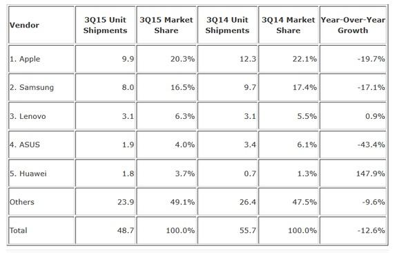 آمار فروش تبلت ها در سه ماهه سوم سال 2015