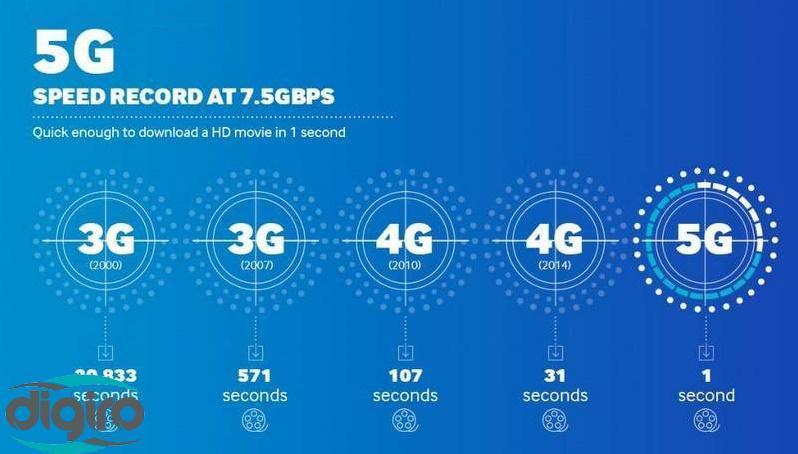 آزمایش شبکه نسل پنجم با سرعت ۳٫۶ گیگابیت بر ثانیه در دنیای واقعی