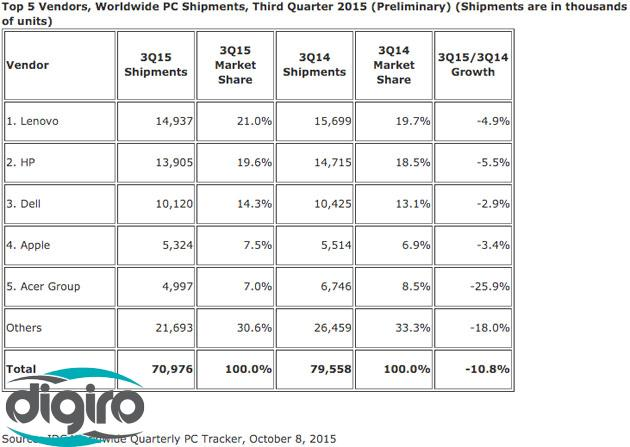 ویندوز ۱۰ نتوانسته جلوی کاهش فروش کامپیوترهای شخصی را بگیرد