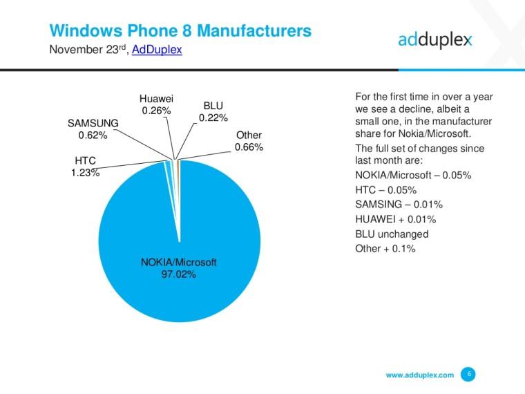 7 درصد از گوشیهای ویندوزی در حال اجرا ویندوز 10 موبایل