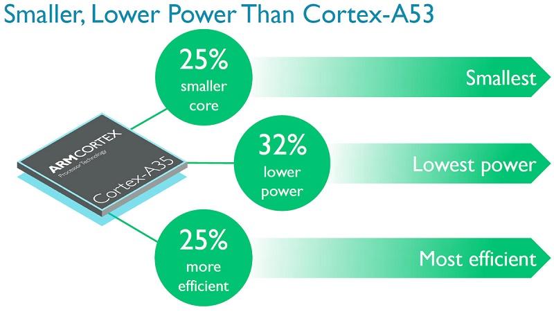 آخرین طراحی ARM پردازندههای ۶۴ بیتی را برای ساعتهای هوشمند به ارمغان میآورد