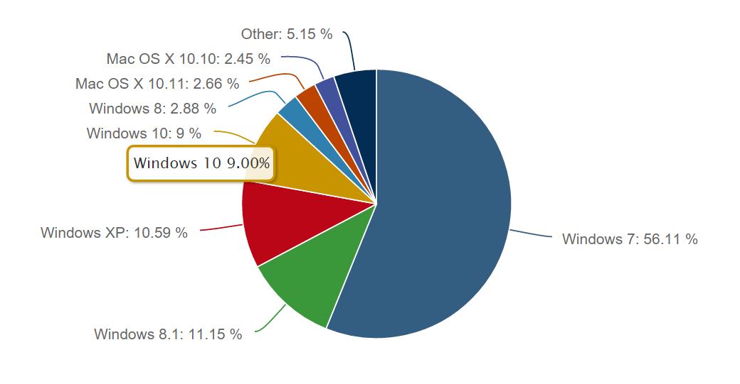 9 درصد از بازار سیستم عاملها در اختیار ویندوز 10