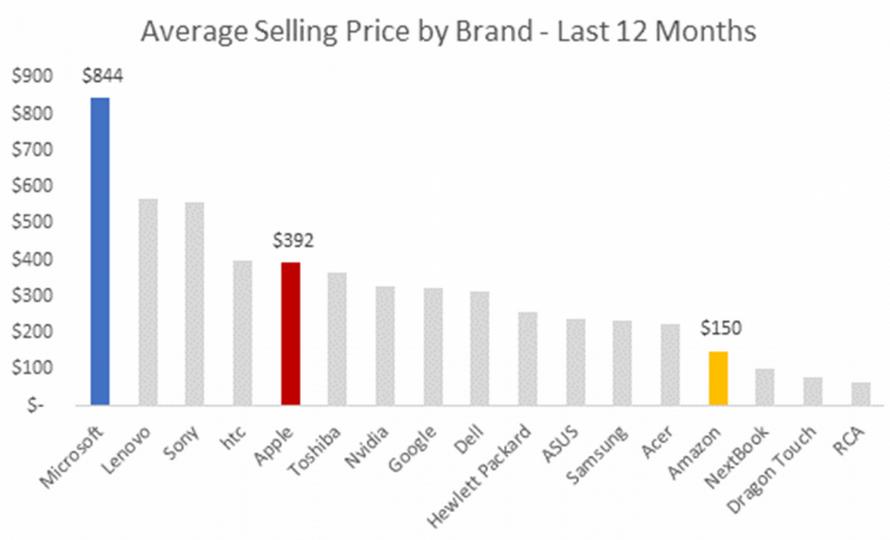 فروش بیشتر تبلت های مایکروسافت نسب به اپل