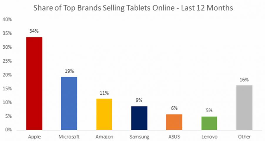 سهم کلی شرکت ها از بازار تبلت ها