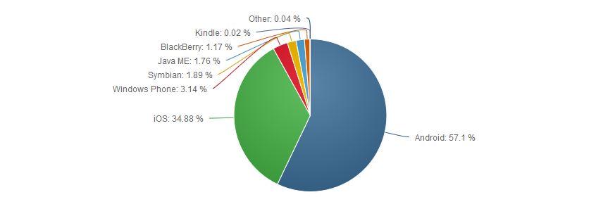 بازار سیستم عاملهای موبایل