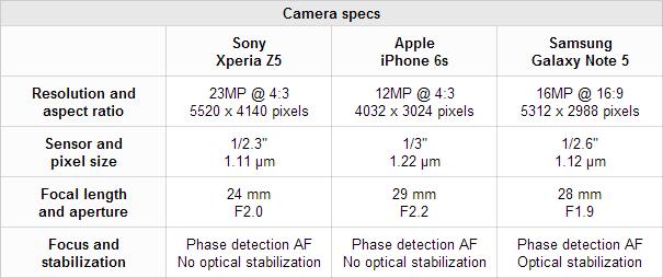 مقایسه سخت افزاری دوربین گلکسی نوت 5، آیفون 6 اس و اکسپریا زد 5 پریمیوم