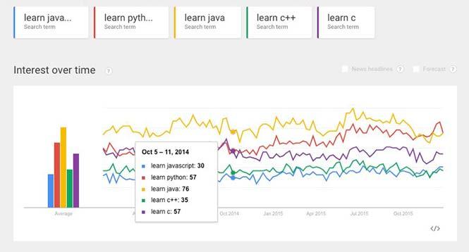 10 زبان برنامه نویسی محبوب