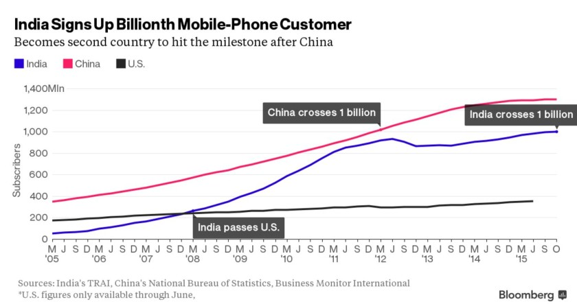 India-Smartphone-Adoption-840x443
