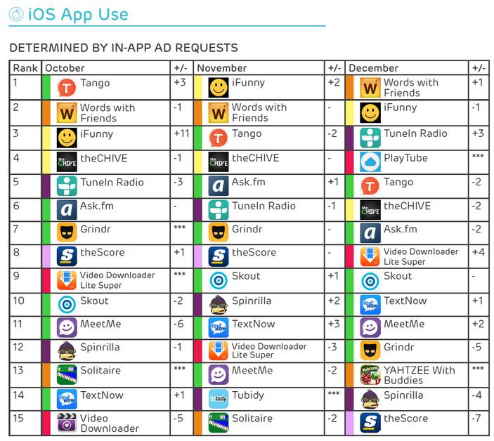 لیست پر مصرف ترین اپلیکیشن های اندروید و آی او اس