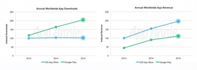 downloads-vs-revenue-940x335-640x228