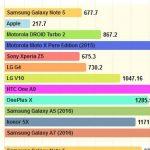 گلکسی A7 مدل 2016 زیر ذرهبین