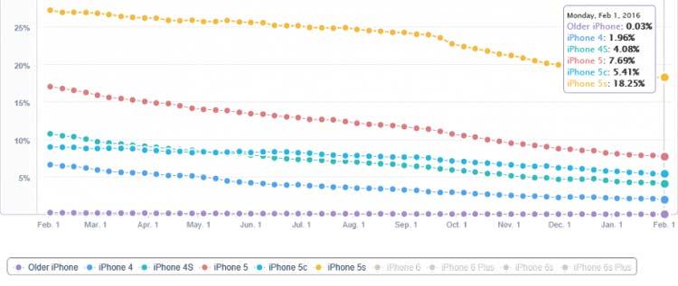 37 درصد کاربران اپل به آیفونهای چهار اینچی وفادار هستند