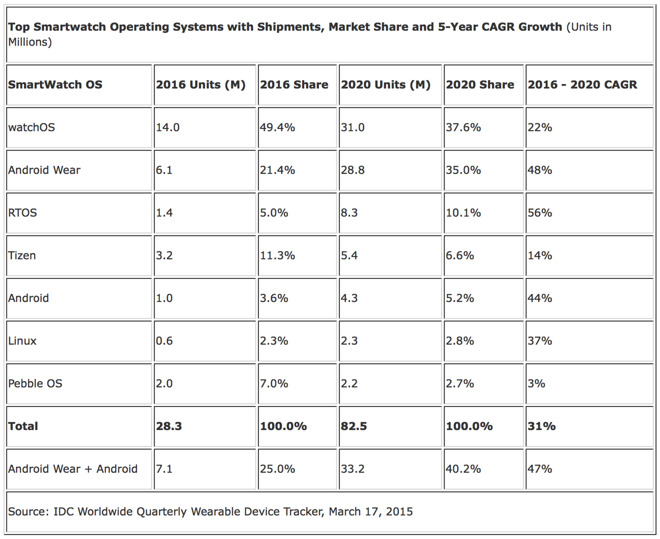 Apple-Watch-sales-market-share-2016 (1)