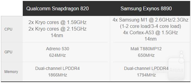 مقایسه اسنپدراگون 820 با اگزینوس 8890
