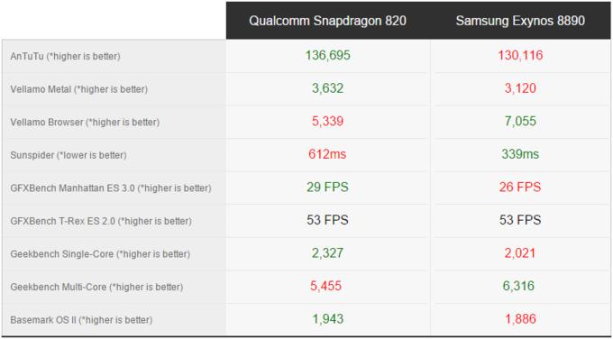 بنچمارک مقایسه اسنپدراگون 820 با اگزینوس 8890