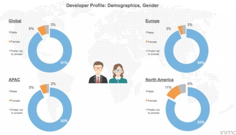 آیا می دانید تنها 6 درصد توسعه دهندگان موبایل زن هستند