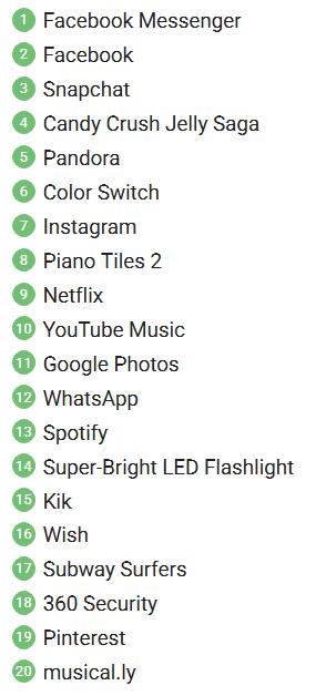 فهرست بیست اپلیکیشن برتر از نظر دانلود