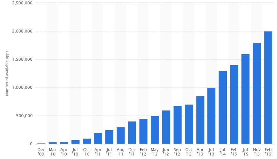 نمودار گرافیکی رشد تعداد دانلود از فروشگاه گوگل پلی