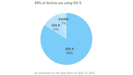 آی او اس 9 بر روی 84 درصد از موبایلهای اپل