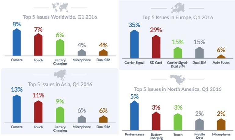 نمودار شکست گوشی های اندرویدی در قیمت