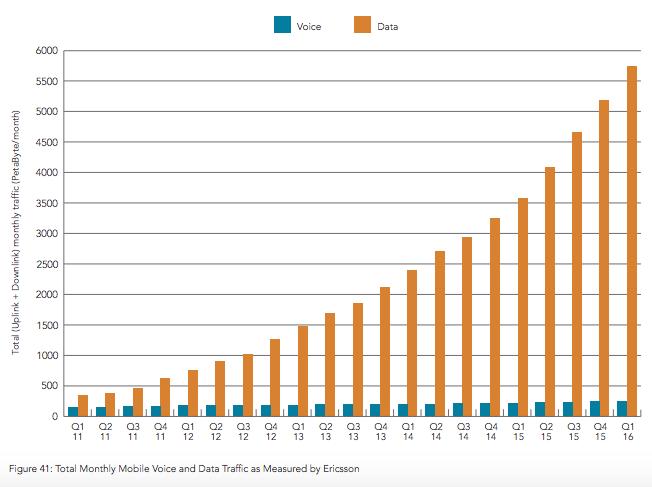 سریعترین اینترنت موبایلی جهان