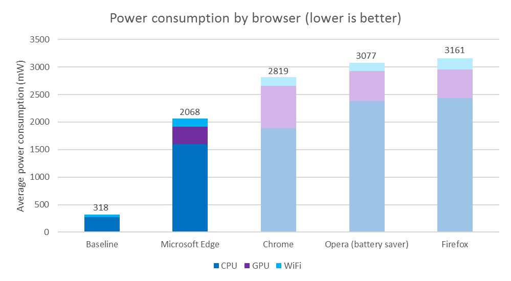 browser-power-consumption-tests