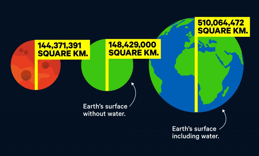 مساحت مریخ
