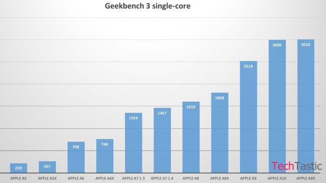 A10 benchmark techtastic-650-80