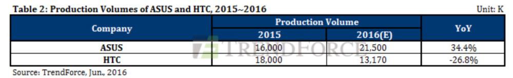 میزان تولید HTC 10 تنها 1 میلیون دستگاه در سال است