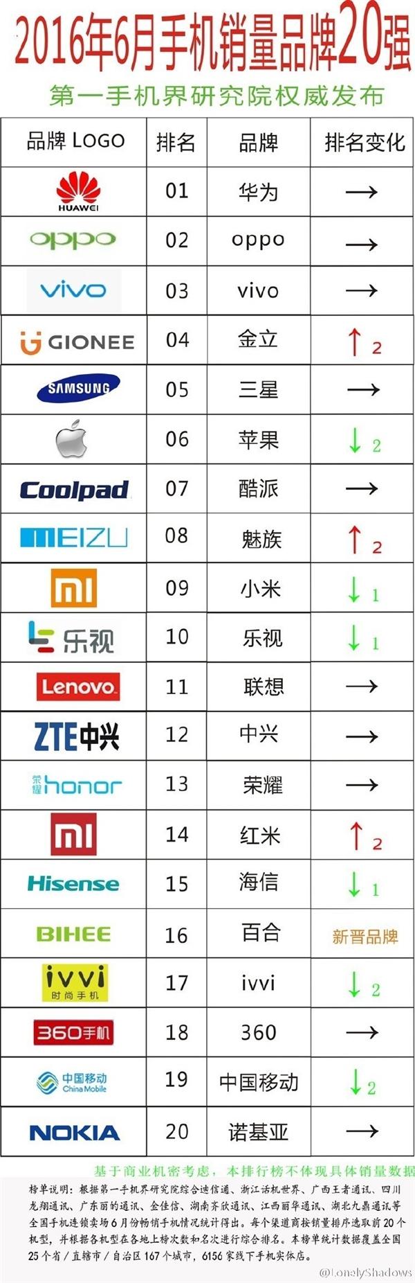 هواوی پر فروش ترین کمپانی تلفن همراه در چین