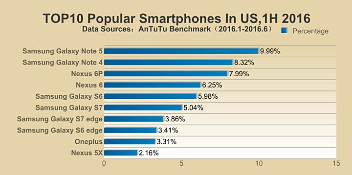 گلکسی نوت 5 سامسونگ محبوب ترین گوشی نیمه اول سال 2016